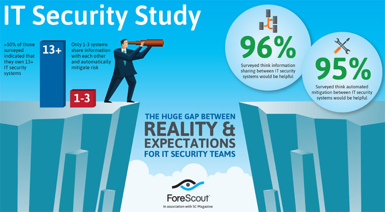 FS Security Collaboration