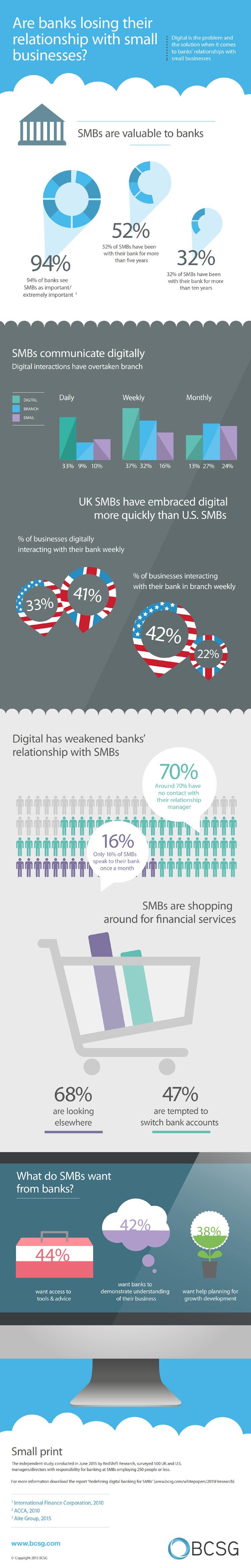 SME-Infographic