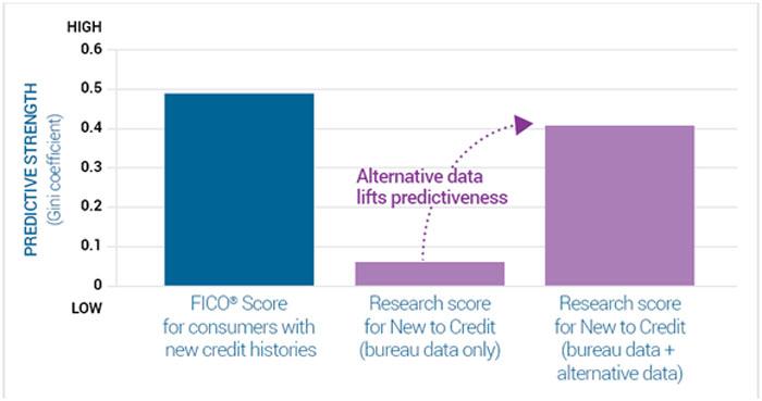 Scoring Alternative Data Improves Performance