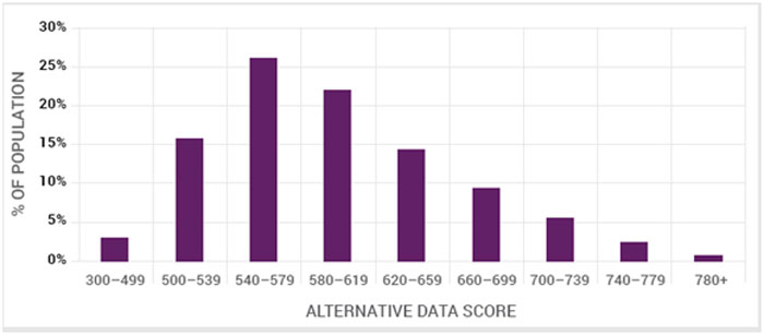 How People Score with the Alternative Data Score