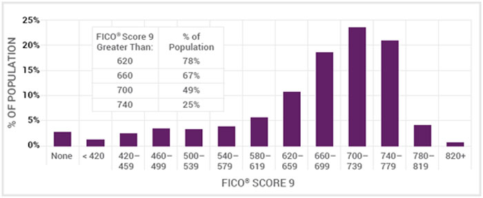Two years after obtaining credit, many of the population that previously had an alternative data score greater than 620 now have FICO Scores of 660 or higher.