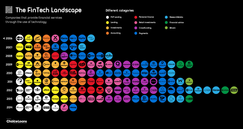 138 innovative fintech companies infographic