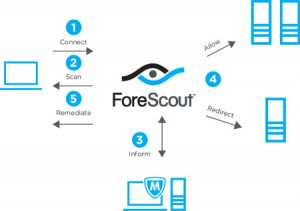ForeScout Launches Integration Into Intel Security Solutions Over the McAfee Data Exchange Layer