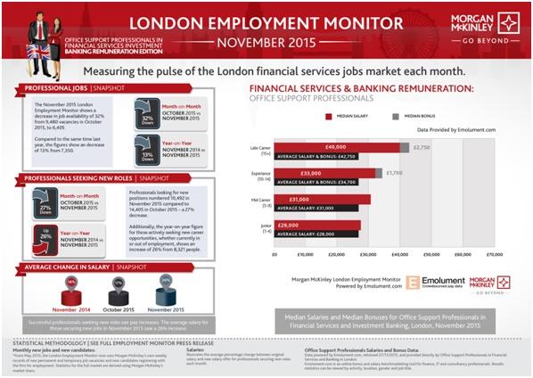 London Employment Monitor