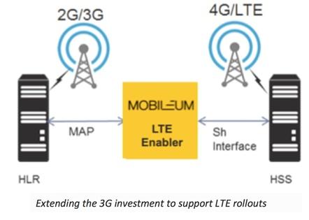 extending 3G