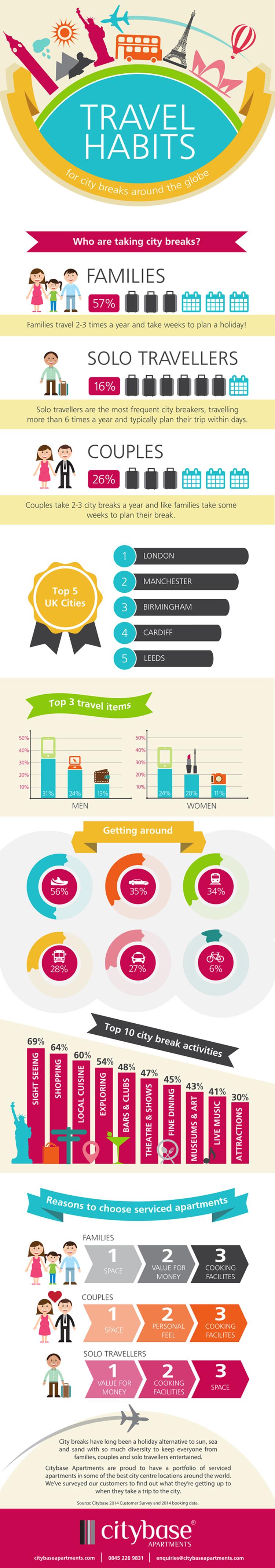 City-Travel-Habits