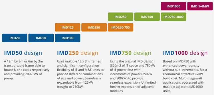modular data centre portfolio