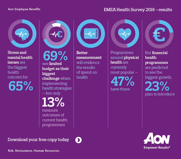 23 May 2 35185_Aon Employee Benefits Health Survey Results Infographics-01