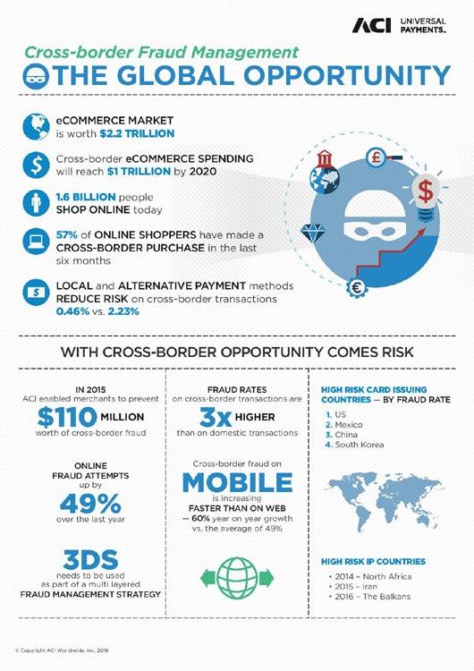 ACI Cross-border Fraud Management A4 FIN2