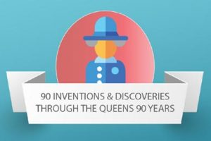 90 Inventions and Discoveries Through the Queen's 90 Years