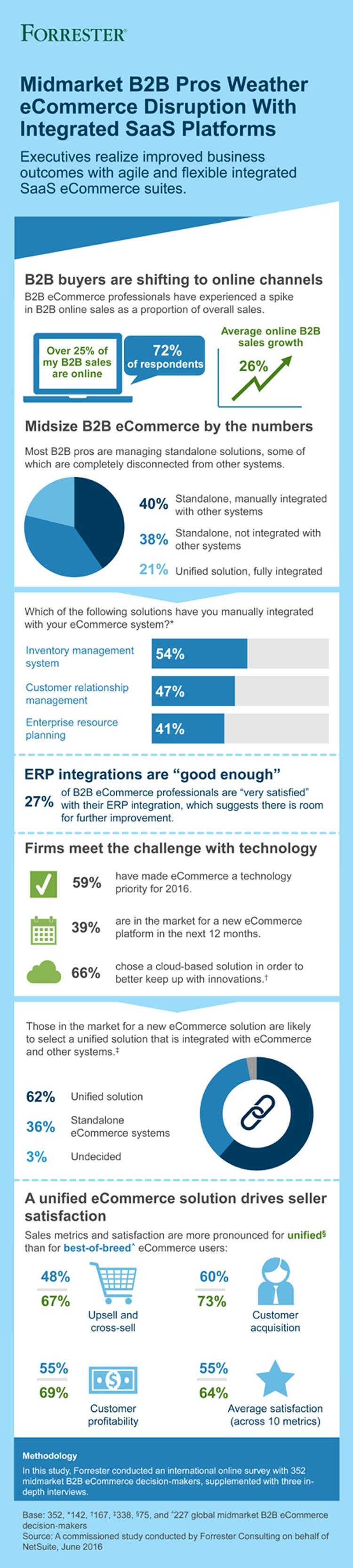 B2B Ecommerce Midmarket Infographic