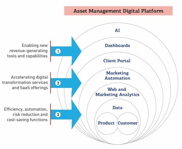 asset managment digital platform