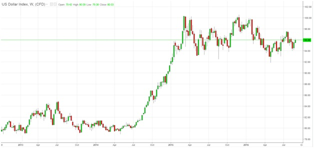 US dollar index, weekly chart