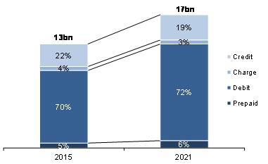 Source: Global Payment Cards Data and Forecasts to 2021 (RBR)