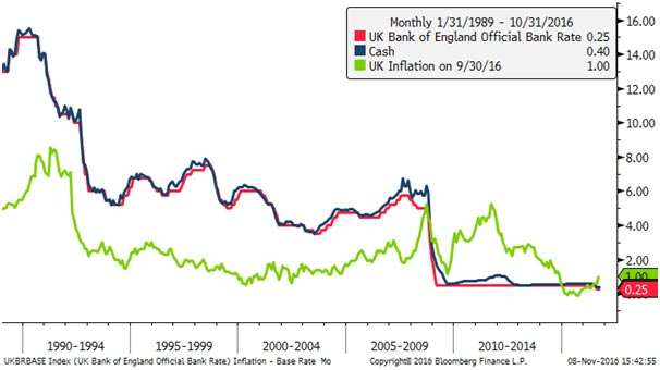 Cash, inflation and interest rates since 1989