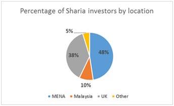 Sharia3