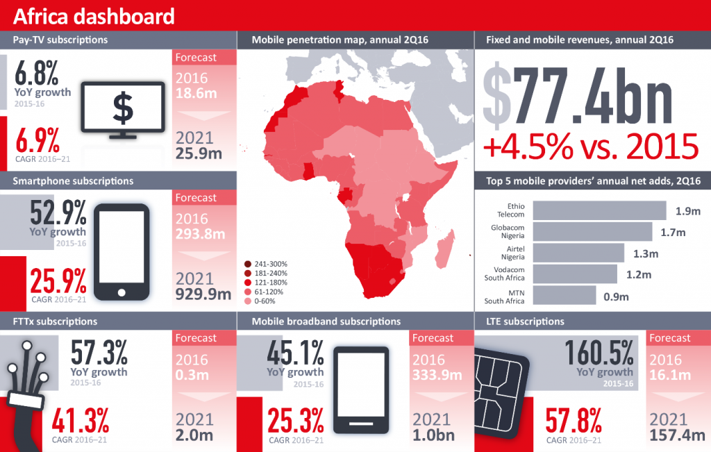 DATA AND DIGITAL SERVICES DRIVE NEXT WAVE OF GROWTH IN AFRICAN TELECOMS