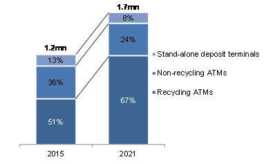 Source: Deposit Automation and Recycling 2016 (RBR)