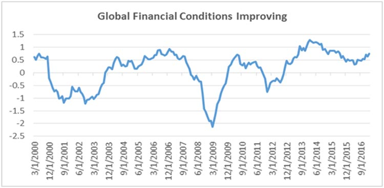 Source: Citigroup, Bloomberg. Last data point 2/28/17. Citi G4 Financial Conditions Index. Above zero indicates improving conditions, below zero indicates declining conditions.