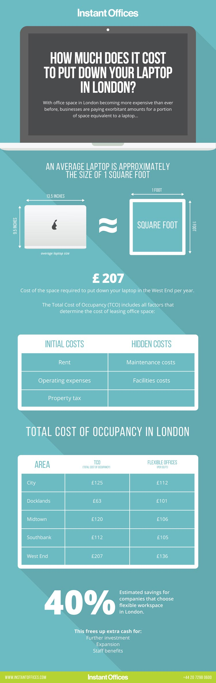 How-Much-Does-It-Cost-to-Put-Down-Your-Laptop-in-London