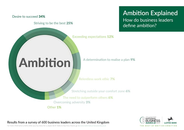ambition-explained-01
