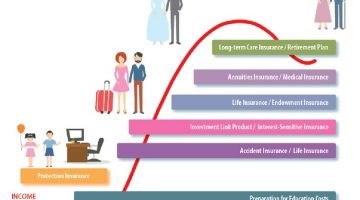 Figures 1 Comprehensive insurance products that meet all your needs in life.