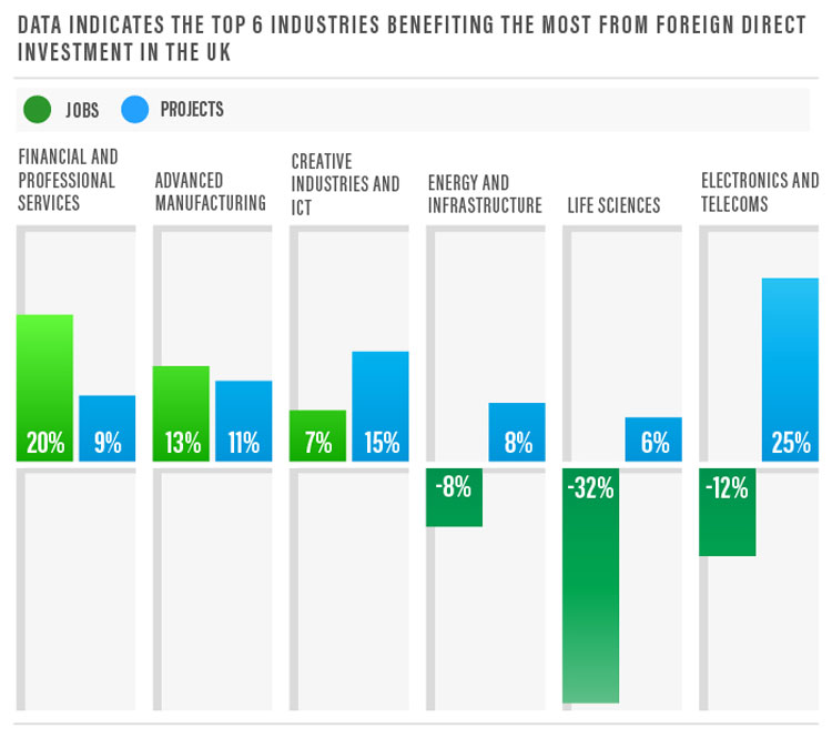 foreign-investment-industri
