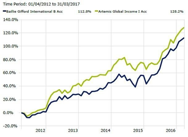 combination of capital growth and rising income via a global equity portfolio
