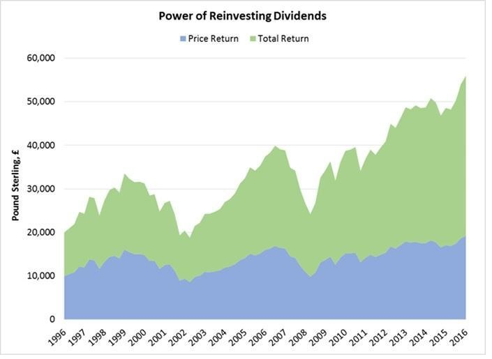 power reinvesting dividends