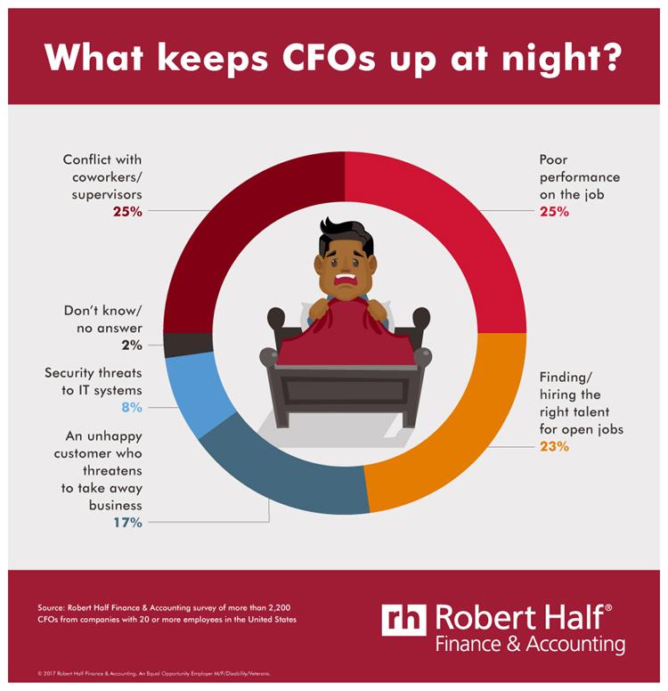 CFO_Stress