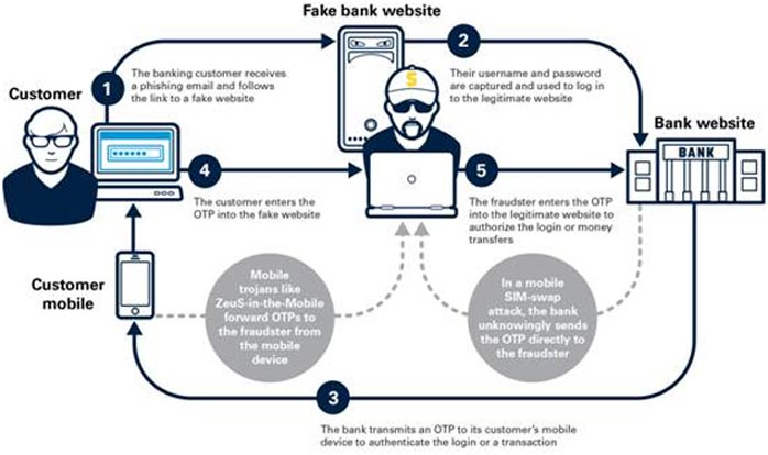 Figure: Digital banking fraud vectors