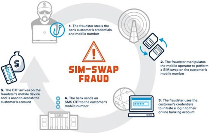 Alternative focused only on SIM-swaps