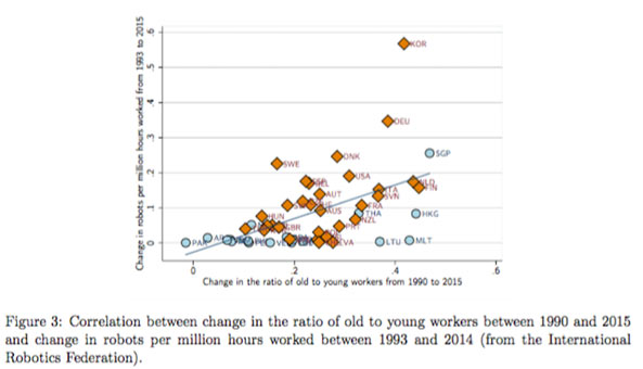 correlation between change in the ratio of old to young workers