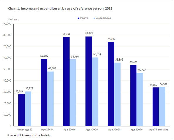 income and expenditures, by age of reference person 2013