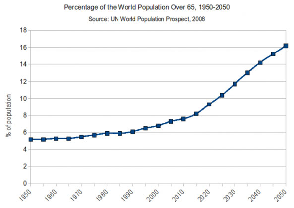 percentage of world population over 65