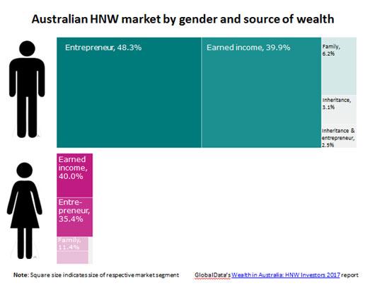 australian hnw market