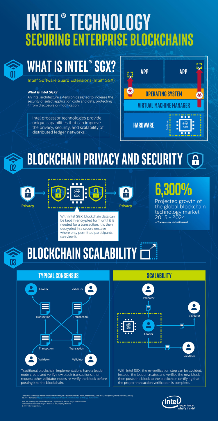 blockchain infographic page