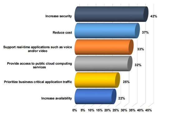 Figure 1 – Top factors impacting the WAN
