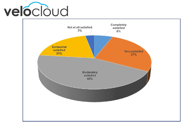 Figure 2 – Satisfaction with current WAN architecture