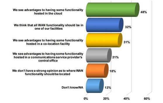 Figure 4 – Preferred locations for hosting WAN functionality