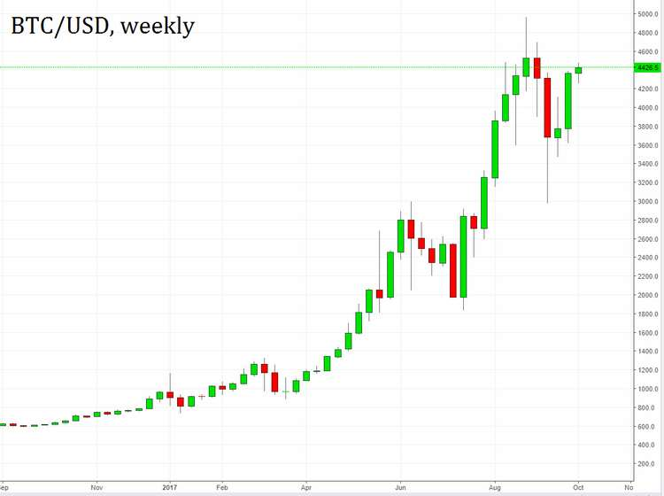 Picture – BTC/USD weekly chart