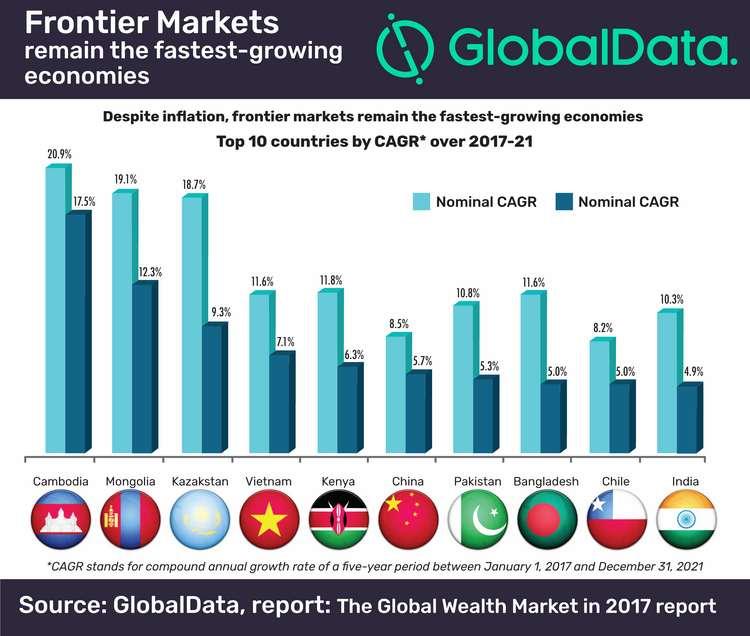 SM Frontier Markets