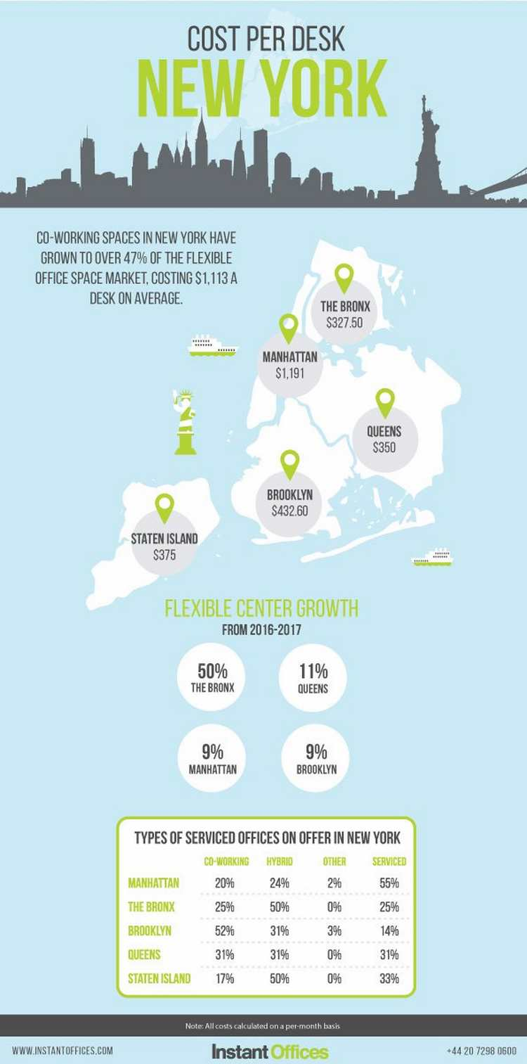 Cost Per Desk New York City Instant Offices
