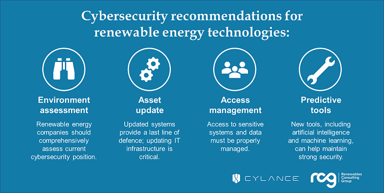 Infographic showing cybersecurity recommendations for renewable energy assets
