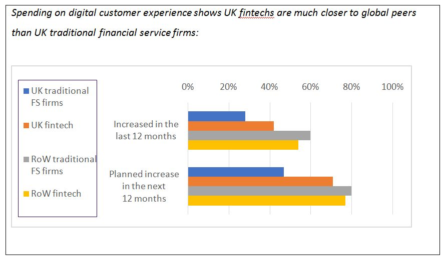 WITHOUT FINTECHS, THE UK IS SERIOUSLY LAGGING BEHIND GLOBAL RIVALS IN DIGITAL 1