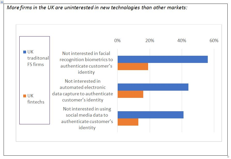 WITHOUT FINTECHS, THE UK IS SERIOUSLY LAGGING BEHIND GLOBAL RIVALS IN DIGITAL 2