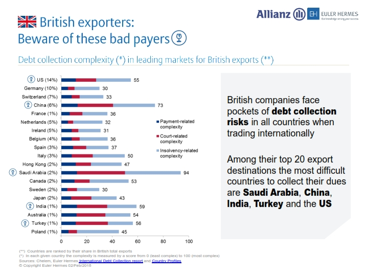 british exporters beware these countries for debt collection snippet