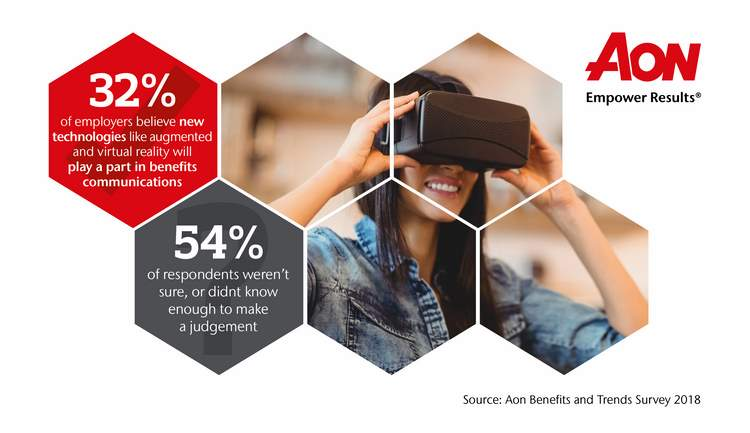 AON BENEFITS & TRENDS SURVEY SAYS NEW TECHNOLOGY WILL PLAY A ROLE IN BENEFITS COMMUNICATIONS 4