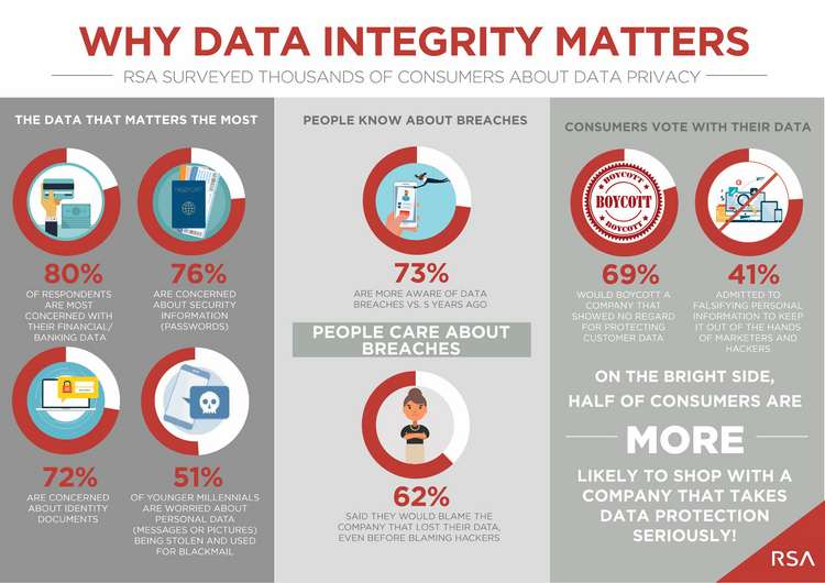 RSA Data Privacy Infographic