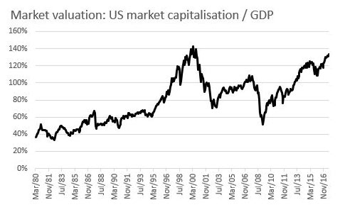 market valuation us market